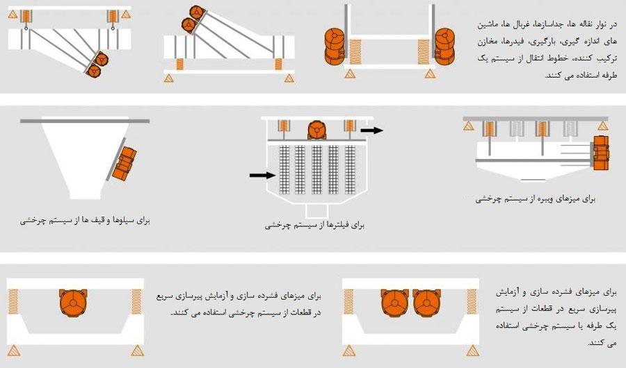 نصب ویبره بدنه صنعتی